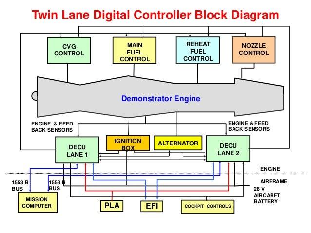 ENGINE / SYSTEM SIMULATION SYSTEM IDENTIFICATION ARX / IT / BJ / CO Input Output ENGINE TRANSFER FUNCTION (Estimated) ENGI...