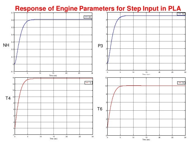 Engine Speed response for PLA slam (Idle to Max dry)