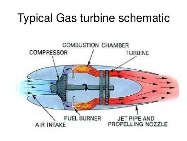 Typical Gas turbine schematic