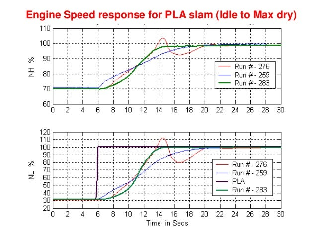 Intelligent Gas Turbine Engines • Intelligent Propulsion Systems lay greater emphasis on aircraft safety, enhanced perform...