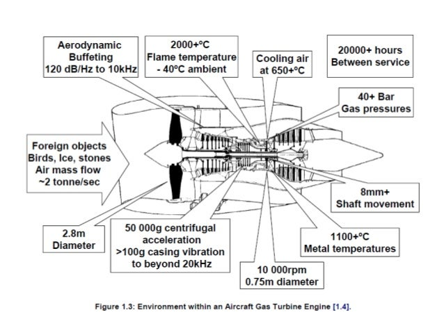 Intelligent Gas Turbine Engines[contd] • Intelligent Control and Health Monitoring with advanced model-based control archi...