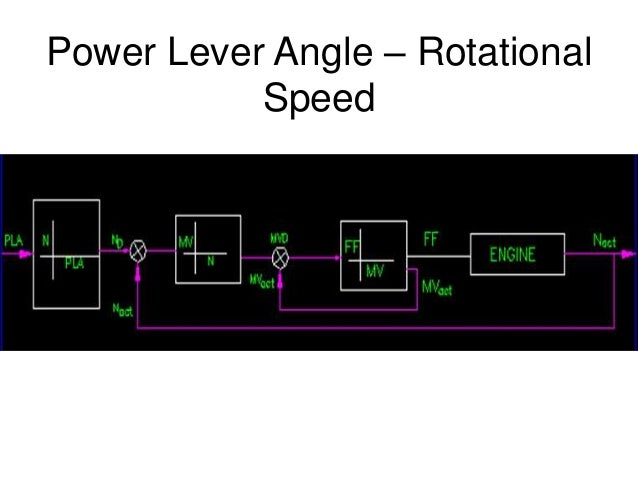Power Lever Angle – Rotational Speed