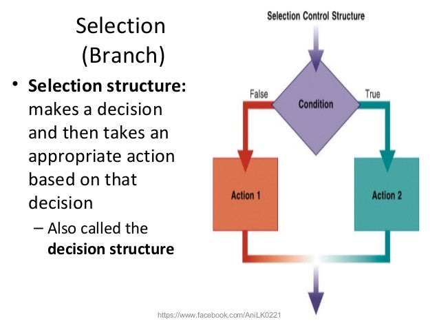 sequential and selection process control structure It 210 week 3 checkpoint sequential and selection processing control structure appendix g to purchase this material link.