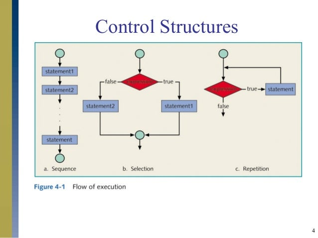 programming control structures Rent textbook programming and problem solving with ada 95 by dale, nell - 9780763707927 price: $8551.