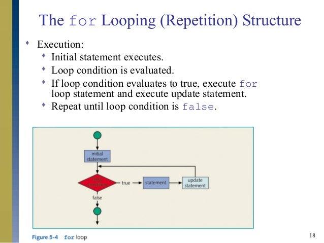 Python Programming/Loops