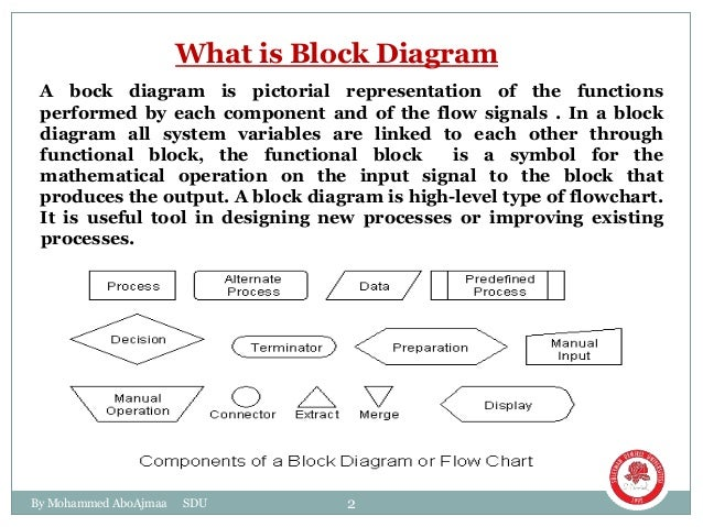 block diagram for control systems., Block diagram