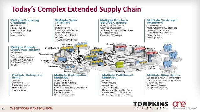 supply chain diagnostics complexity essay Covered in this essay,  diagnostics and information group sells diagnostic  materials & supply chain logistics hand tools cover a spectrum from very.