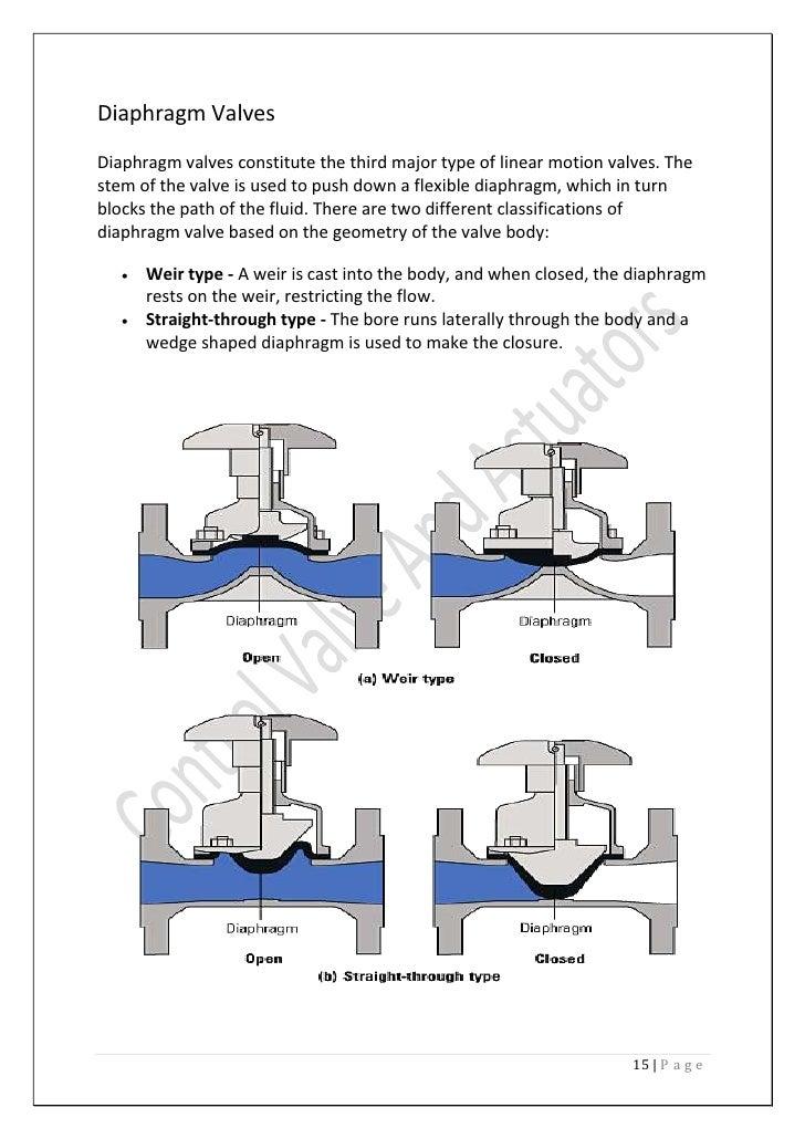 Control valves and actuators diaphragm valves ccuart Image collections
