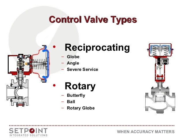 Control valve types when accuracy matters control valve hierarchycontrol valve hierarchy pressure drop hpbv ball rotary globe globe severe duty 7 publicscrutiny Gallery