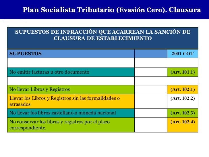 Plan Socialista Tributario (Evasión Cero). Clausura  SUPUESTOS DE INFRACCIÓN QUE ACARREAN LA SANCIÓN DE             CLAUSU...