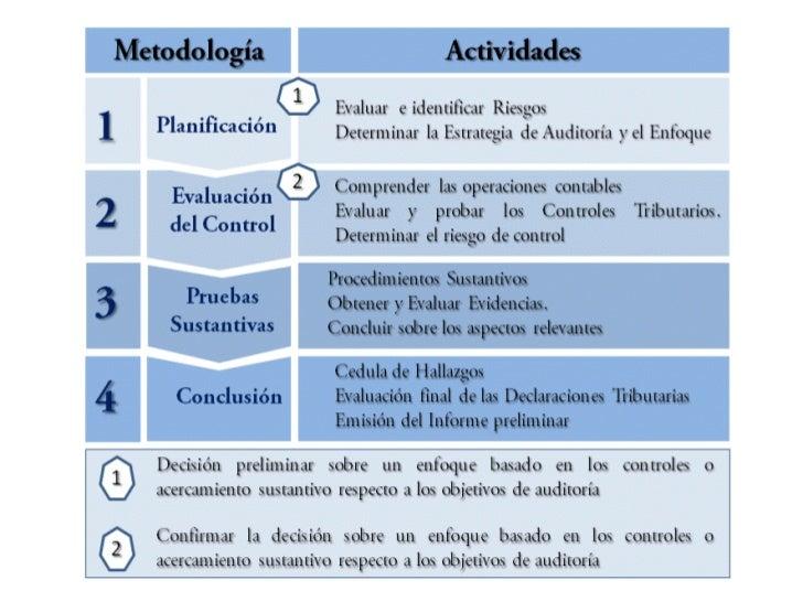 Marco Legal de laAuditoría TributariaConstitución de la República Bolivariana de Venezuela Art. 133 Cumplimiento de oblig...