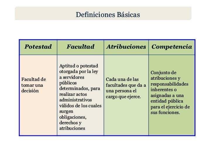 Definiciones Básicas Potestad        Facultad             Atribuciones Competencia              Aptitud o potestad        ...