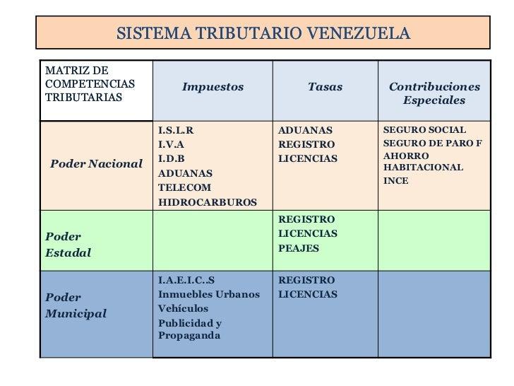 SISTEMA TRIBUTARIO VENEZUELAMATRIZ DECOMPETENCIAS        Impuestos            Tasas   ContribucionesTRIBUTARIAS           ...