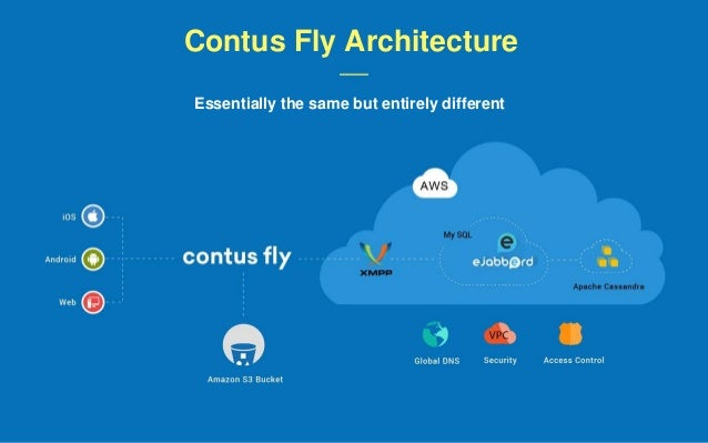 Contus Fly Architecture Essentially the same but entirely different