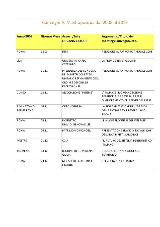 Convegni A. Mastrapasqua dal 2008 al 2013 Anno 2009 Giorno/Mese Assoc. /Ente ORGANIZZATORE Argomento/Titolo del meeting/Co...