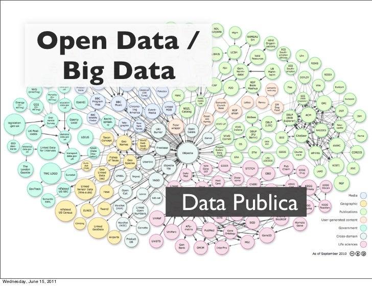 Open Data /                Big Data                           Data PublicaWednesday, June 15, 2011