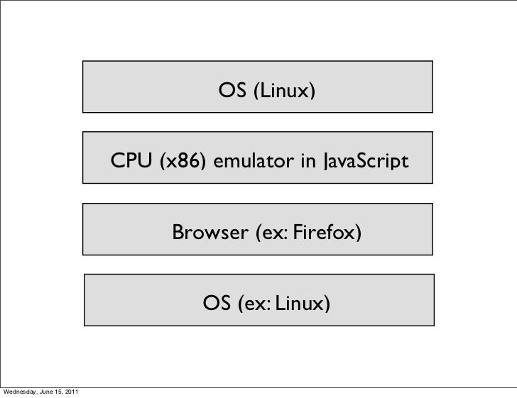 OS (Linux)                           CPU (x86) emulator in JavaScript                                 Browser (ex: Firefox...