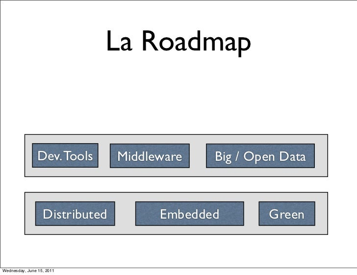 La Roadmap                Dev. Tools      Middleware   Big / Open Data                  Distributed         Embedded      ...