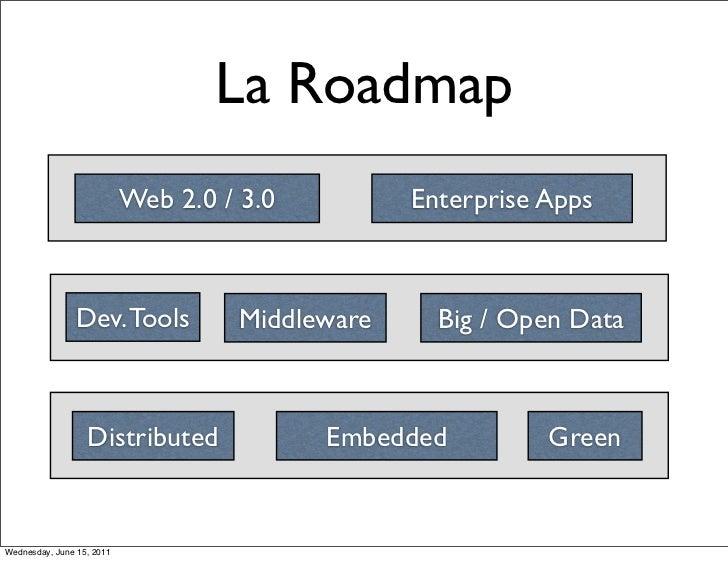 La Roadmap                           Web 2.0 / 3.0         Enterprise Apps                Dev. Tools          Middleware  ...