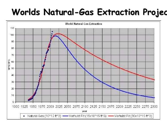 The Burning Of Natural Gas Methane Releases Energy Because