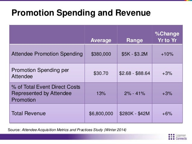 Attendee Marketing Budget Use  7%  1%  2%  2%  2%  3%  3%  4%  4%  5%  5%  6%  6%  10%  20%  20%  * Includes web  developm...