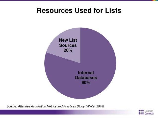 Outside Lists  11%  2%  7%  6%  15%  24%  23%  34%  46%  42%  48%  66%  0% 10% 20% 30% 40% 50% 60% 70%  Association Member...