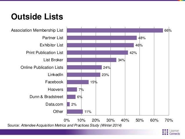 Social Media Use  15%  38%  51%  66%  63%  0% 10% 20% 30% 40% 50% 60% 70%  Twitter  Facebook  LinkedIn  YouTube  Other  So...