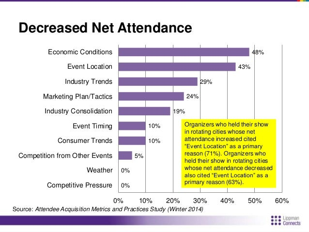 Top 5 Changes to Increase Attendance  Strategies and Tactics (44%) More targeted marketing (4), New/revised  lists (3)  Ed...