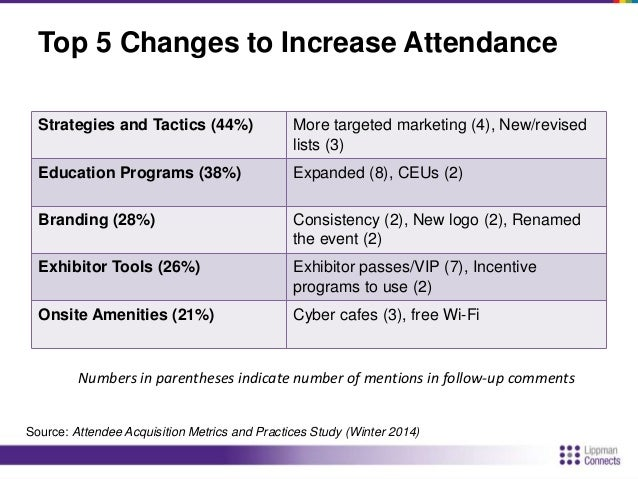 Added Matchmaking  No  66%  Yes  34%  Source: Attendee Acquisition Metrics and Practices Study (Winter 2014)