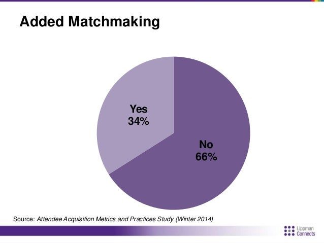 Matchmaking Effectiveness  Very Effective Somewhat Effective Undecided Not Very Effective Not at All Effective  15%  19%  ...