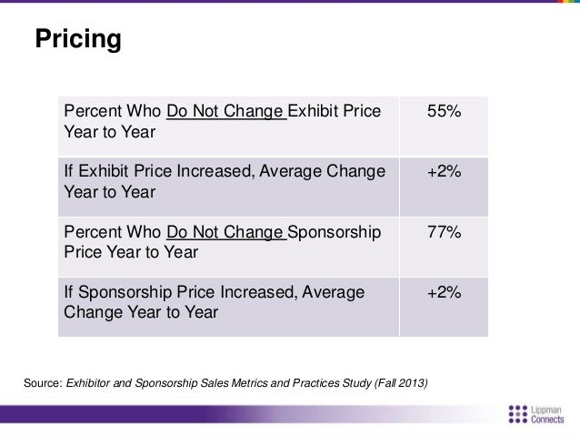 Key Exhibit Sales Metrics  Average Exhibitor Retention Year to Year 80%  Average Net Profit 42%  Percent of Total Revenue ...