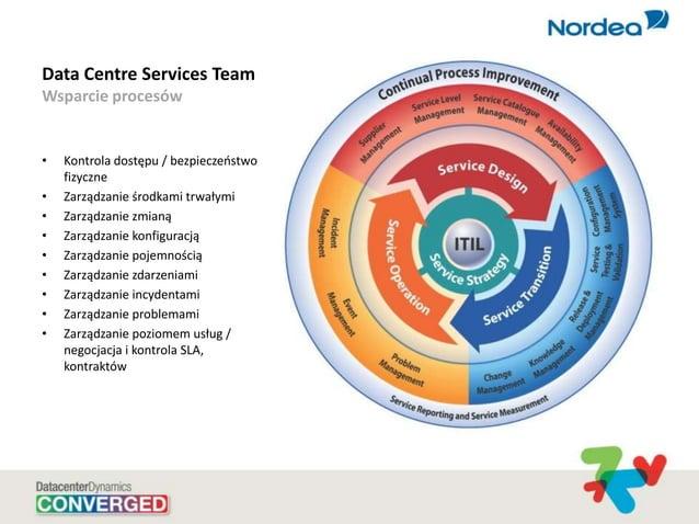 Data Centre Services Team Wsparcie procesów • Kontrola dostępu / bezpieczeostwo fizyczne • Zarządzanie środkami trwałymi •...