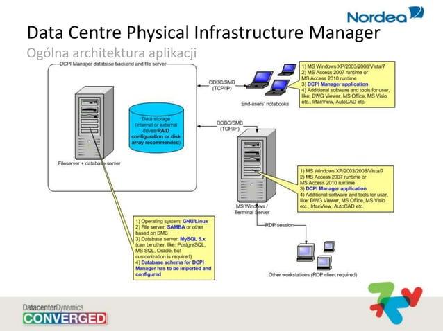 Data Centre Physical Infrastructure Manager Ogólna architektura aplikacji