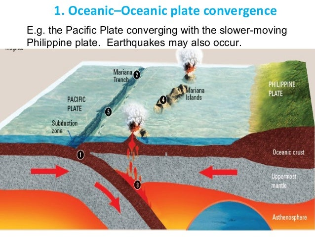 Oo Convergent Plate Boundary Diagram Introduction To Electrical