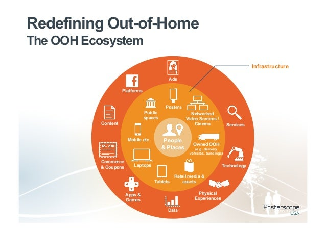 Redefining Out-of-HomeThe OOH Ecosystem                                                                                   ...