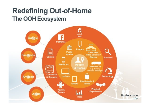 Redefining Out-of-HomeThe OOH Ecosystem                                                 Ads     Google                    ...