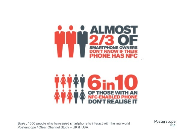 Base : 1000 people who have used smartphone to interact with the real worldPosterscope / Clear Channel Study – UK & USA