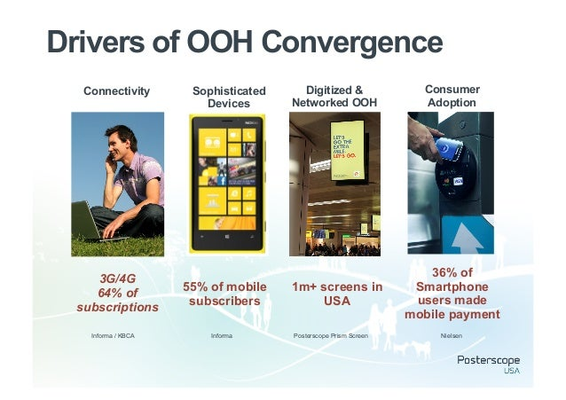 Drivers of OOH Convergence  Connectivity       Sophisticated     Digitized &                Consumer                      ...