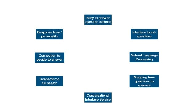 Conversational Search from KM World / Enterprise Search & Discovery