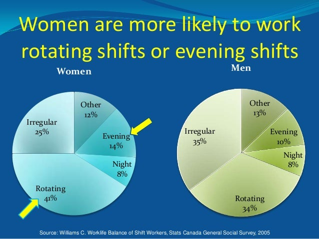 Women are more likely to work rotating shifts or evening shifts Men  Women  Irregular 25%  Other 13%  Other 12% Evening 14...