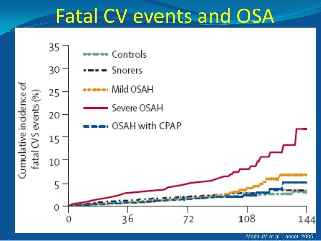 OSA and Attractiveness?  Treatment of OSA with  CPAP has been shown to improve attractiveness  Perceived to be - More al...