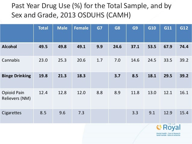 Past Year Drug Use (%) for the Total Sample, and by Sex and Grade, 2013 OSDUHS (CAMH) Total Male Female G7 G8 G9 G10 G11 G...