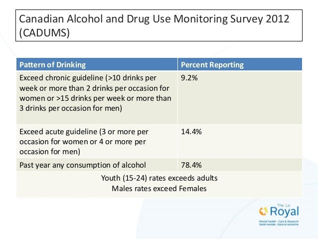 Canadian Alcohol and Drug Use Monitoring Survey 2012 (CADUMS) Pattern of Drinking Percent Reporting Exceed chronic guideli...