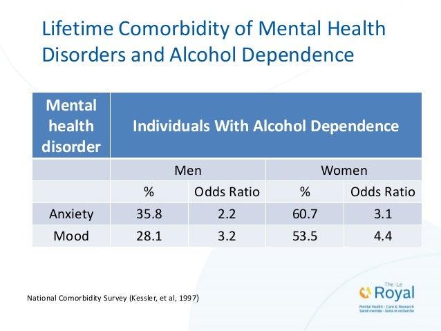 Lifetime Comorbidity of Mental Health Disorders and Alcohol Dependence Mental health disorder Individuals With Alcohol Dep...