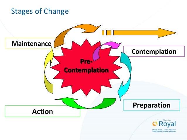 Stages of Change Contemplation Pre- Contemplation Preparation Maintenance