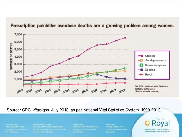 Source: CDC Vitalsigns, July 2013, as per National Vital Statistics System, 1999-2010