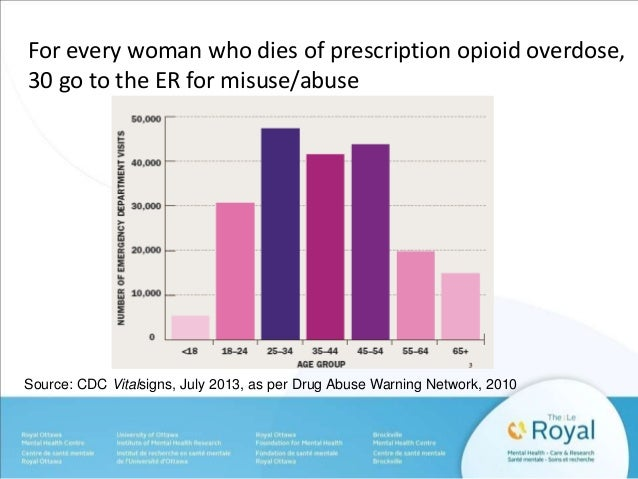 For every woman who dies of prescription opioid overdose,  30 go to the ER for misuse/abuse  Source: CDC Vitalsigns, July ...