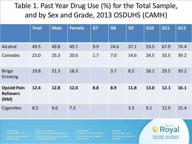 Table 1. Past Year Drug Use (%) for the Total Sample,  and by Sex and Grade, 2013 OSDUHS (CAMH)  Total Male Female G7 G8 G...