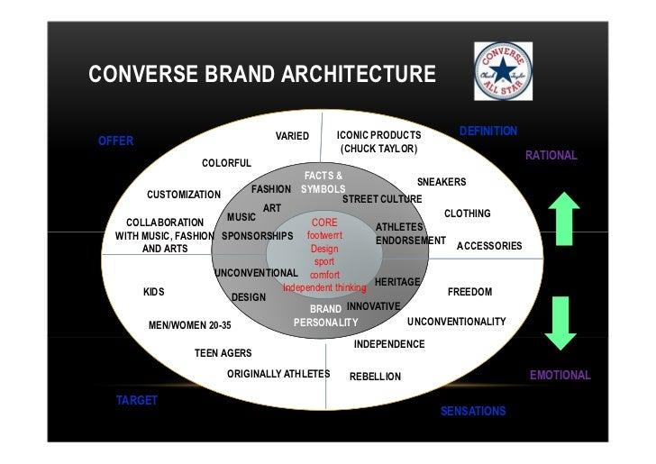0ab6ecd60f4d Converse communication plan 2012