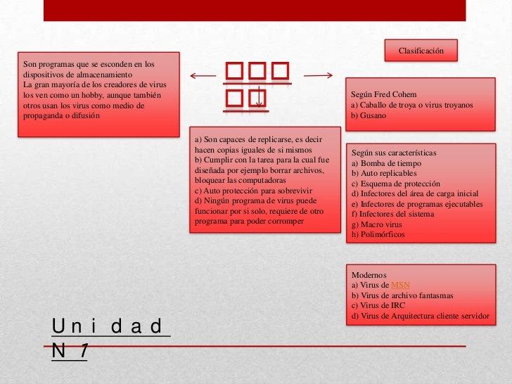 ClasificaciónSon programas que se esconden en losdispositivos de almacenamientoLa gran mayoría de los creadores de viruslo...